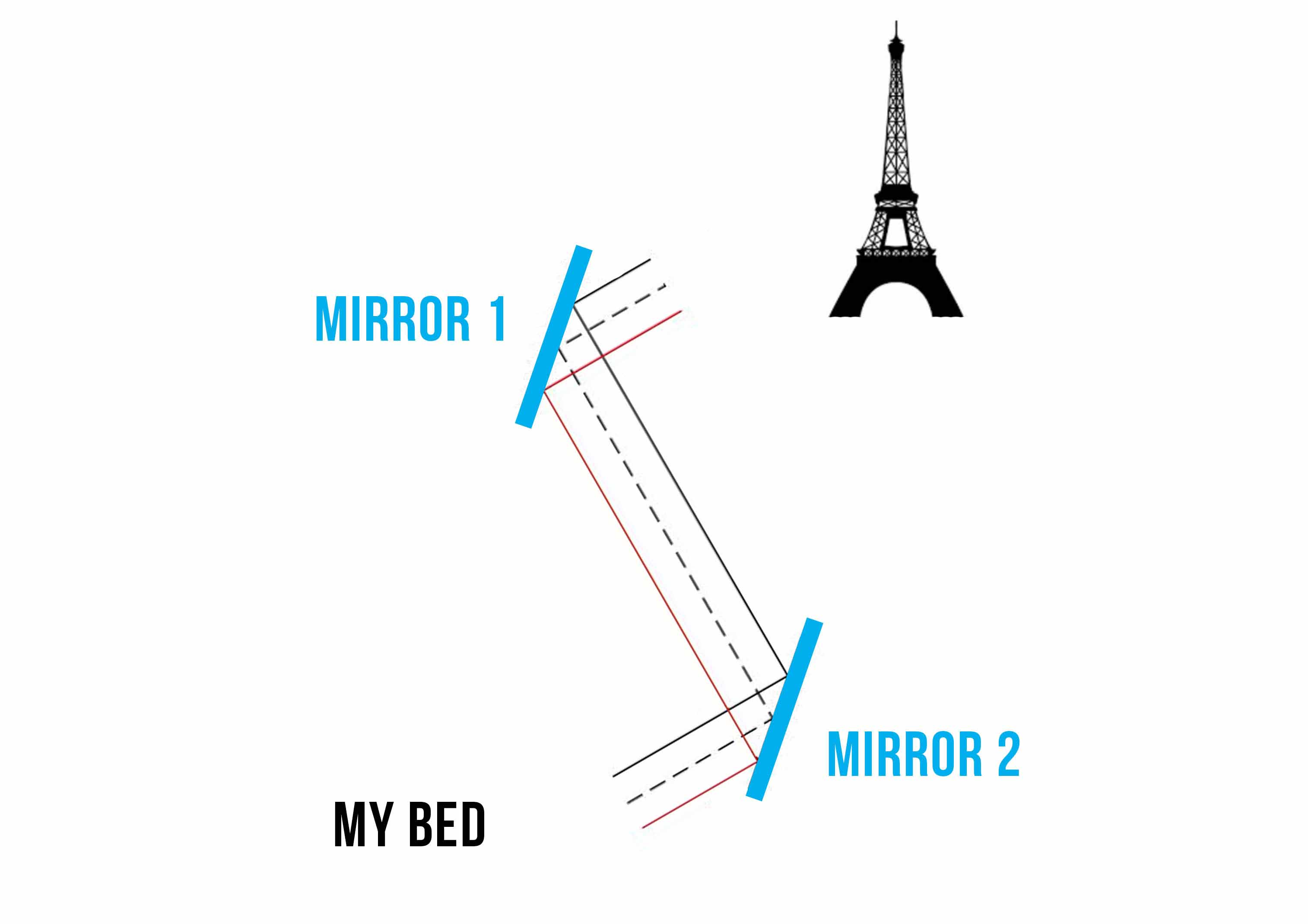 A diagram of French Redditor Lurluberlu's bed, two giant periscope mirrors, and the Eiffel Tower in Paris, France.